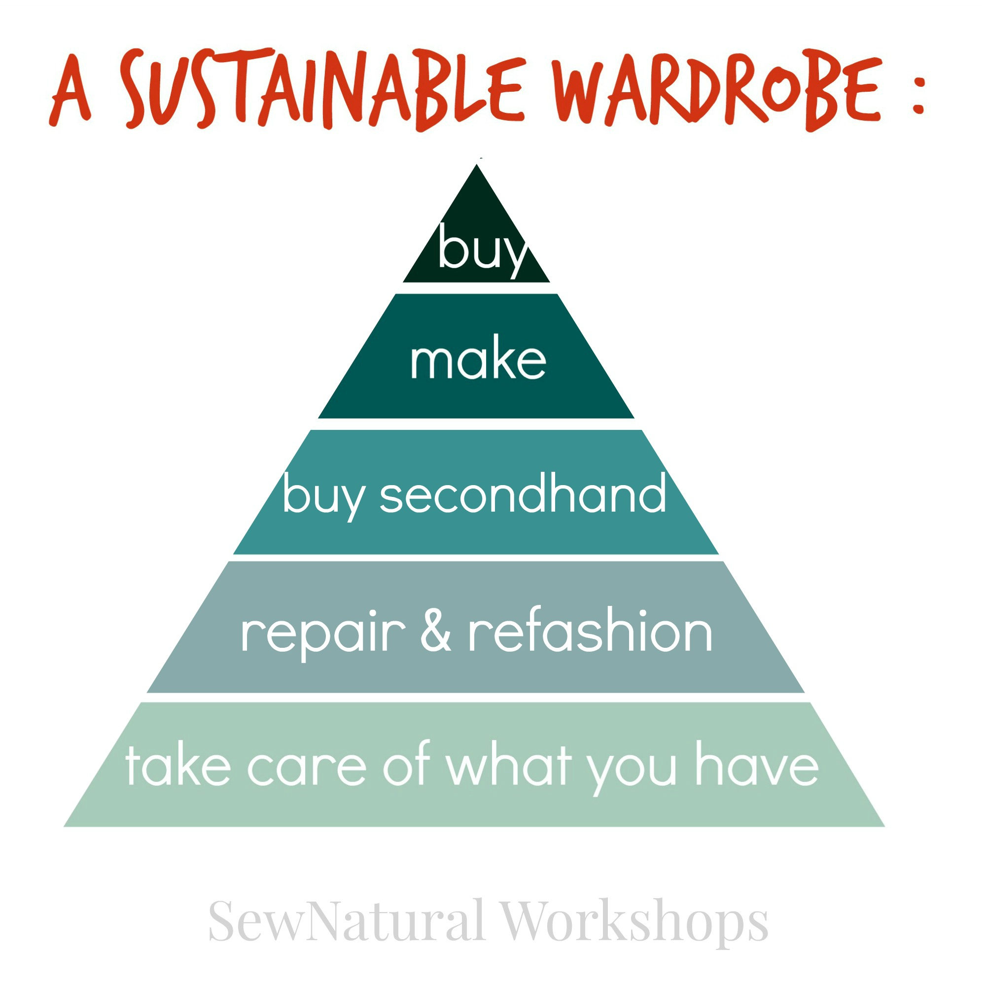 sustainable wardrobe piramide