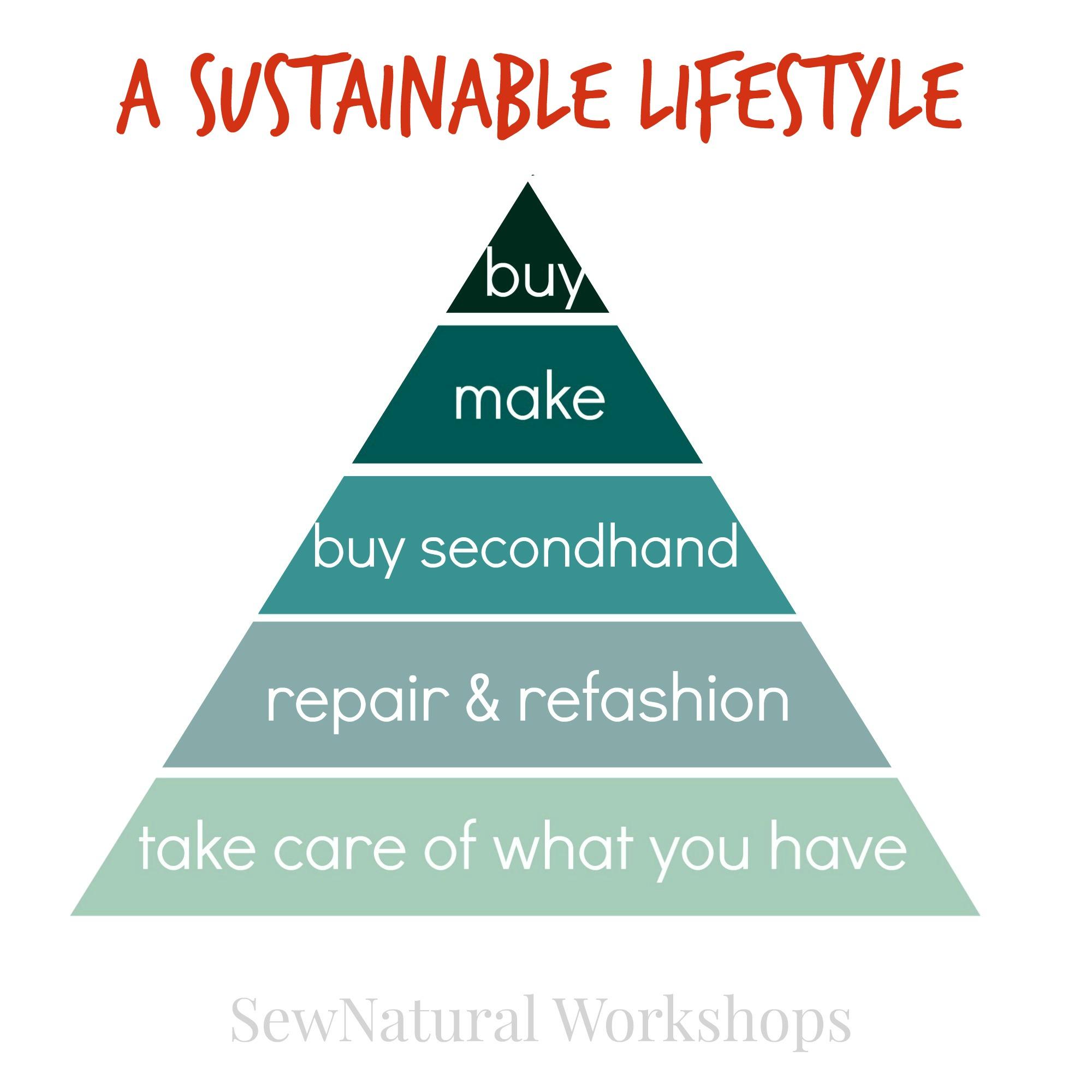 sustainable lifestyle piramide